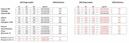 Stage-length-changes-2020